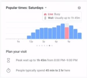 google tempo médio de espera dos restaurantes
